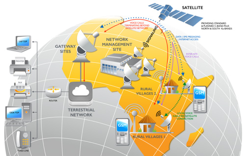 Rascomstar – Advanced Telecommunications, throughout Rural