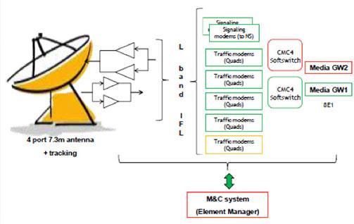GSM Backhaul Solutions